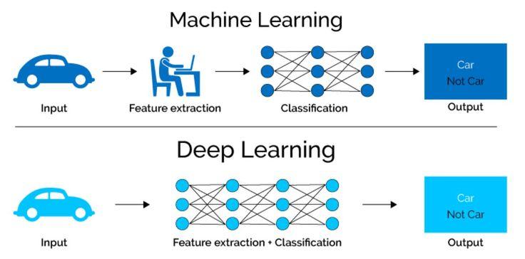 ứng dụng của deep learning trong đời sống